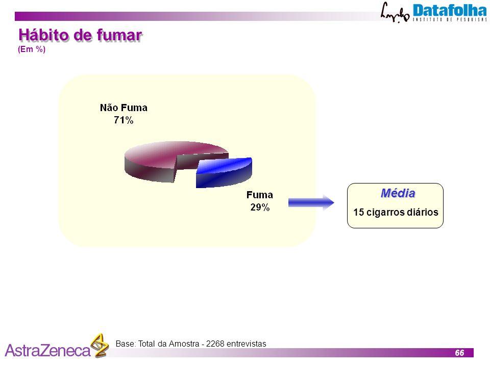 66 Base: Total da Amostra - 2268 entrevistasMédia 15 cigarros diários Hábito de fumar (Em %)