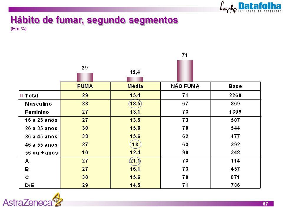 67 Hábito de fumar, segundo segmentos (Em %)