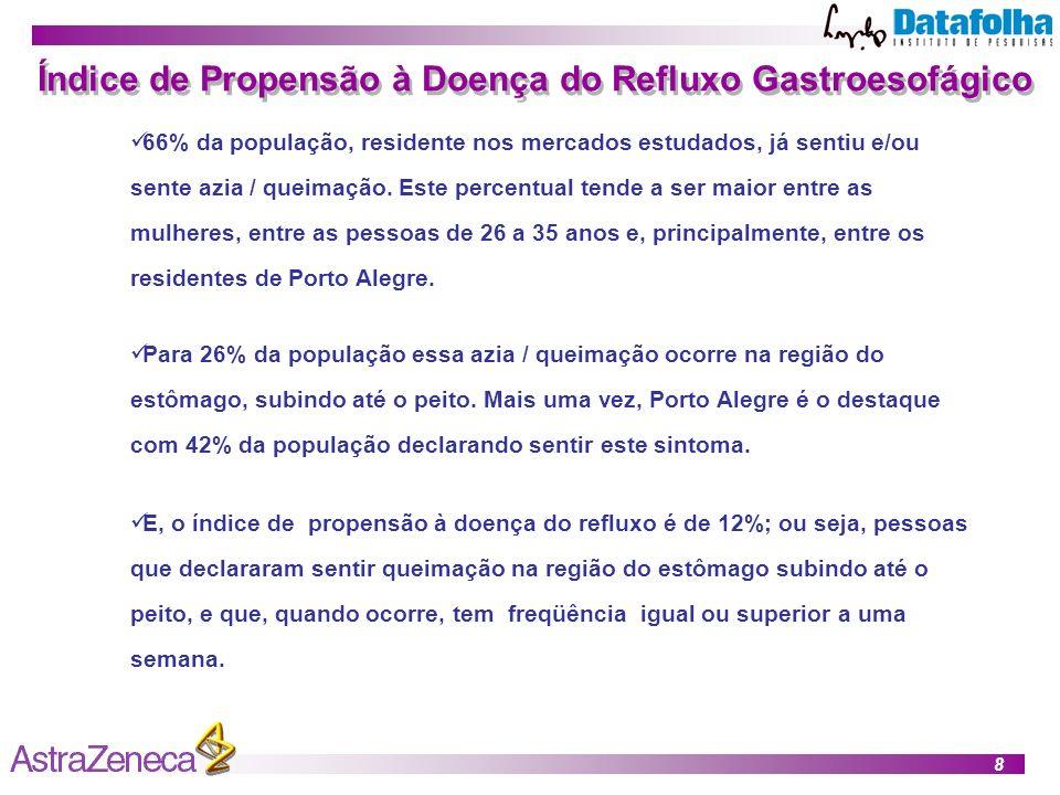 8 Índice de Propensão à Doença do Refluxo Gastroesofágico 66% da população, residente nos mercados estudados, já sentiu e/ou sente azia / queimação.