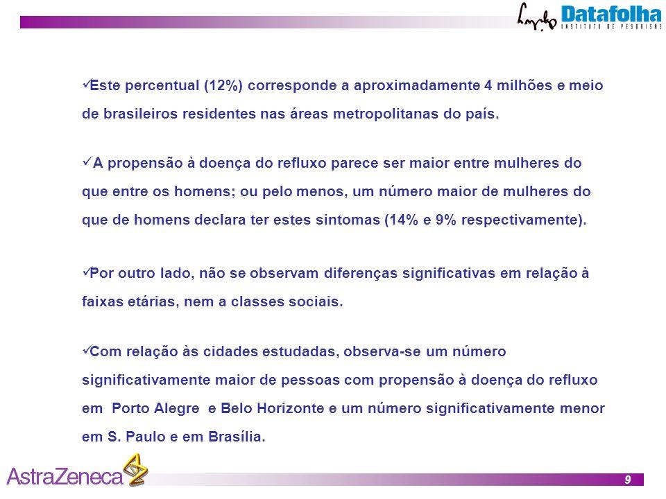 9 Este percentual (12%) corresponde a aproximadamente 4 milhões e meio de brasileiros residentes nas áreas metropolitanas do país.