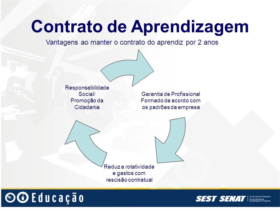 Contrato de Aprendizagem Vantagens ao manter o contrato do aprendiz por 2 anos Garantia de Profissional Formado de acordo com os padrões da empresa Re