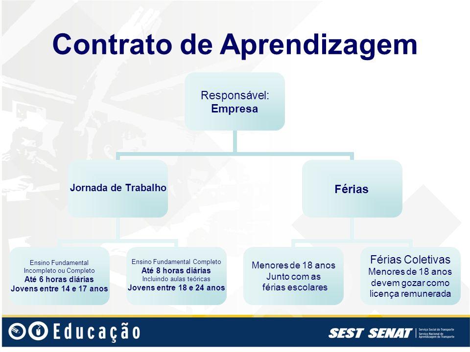 Contrato de Aprendizagem Responsável: Empresa Jornada de Trabalho Ensino Fundamental Incompleto ou Completo Até 6 horas diárias Jovens entre 14 e 17 a
