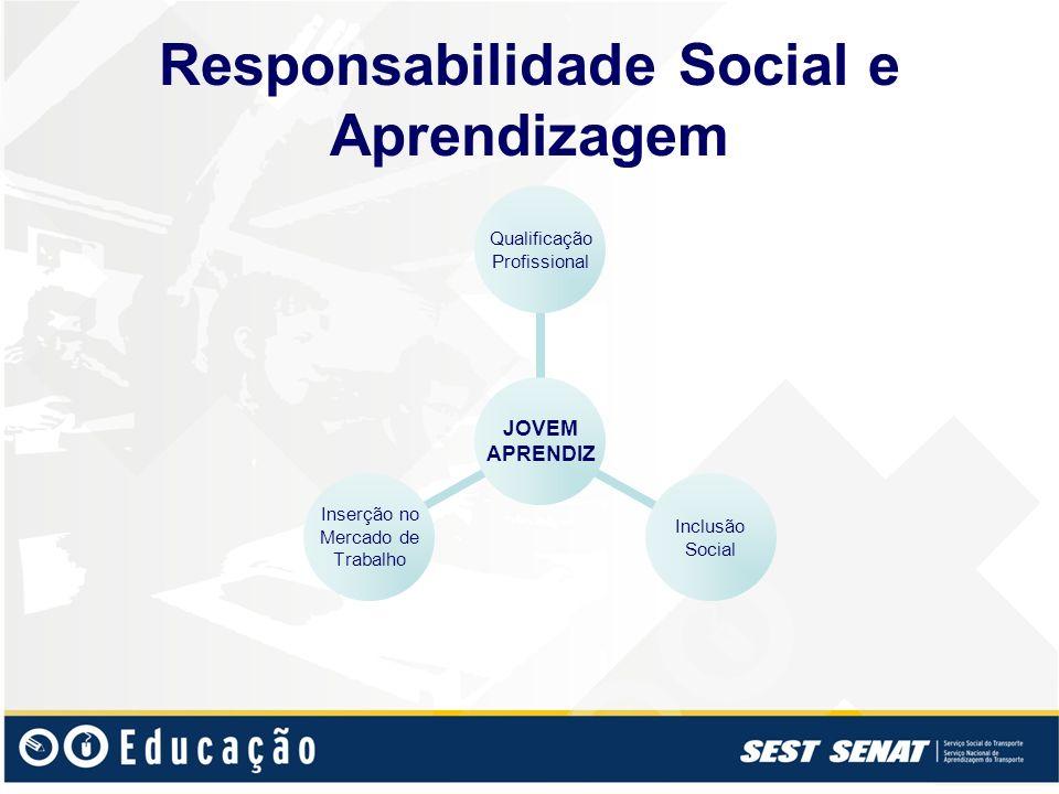 Responsabilidade Social e Aprendizagem JOVEM APRENDIZ Qualificação Profissional Inclusão Social Inserção no Mercado de Trabalho