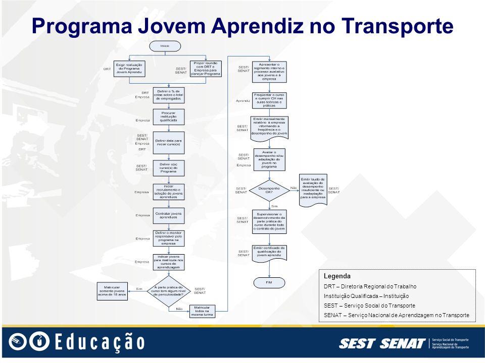Programa Jovem Aprendiz no Transporte Legenda DRT – Diretoria Regional do Trabalho Instituição Qualificada – Instituição SEST – Serviço Social do Tran