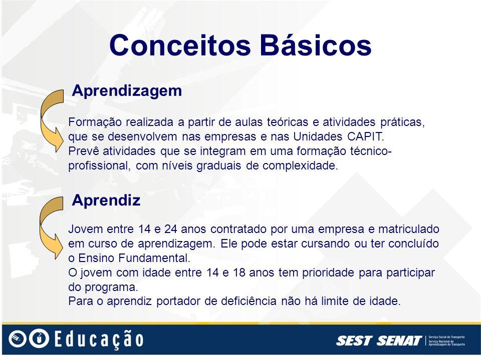 Conceitos Básicos Aprendizagem Formação realizada a partir de aulas teóricas e atividades práticas, que se desenvolvem nas empresas e nas Unidades CAP