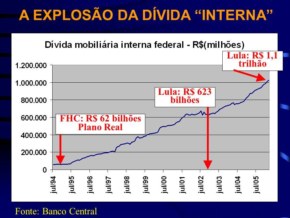 A EXPLOSÃO DA DÍVIDA INTERNA FHC: R$ 62 bilhões Plano Real Lula: R$ 623 bilhões Lula: R$ 1,1 trilhão Fonte: Banco Central