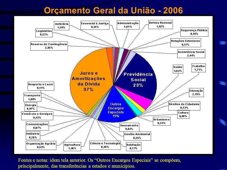 Orçamento Geral da União - 2006 Fontes e notas: idem tela anterior. Os Outros Encargos Especiais se compõem, principalmente, das transferências a esta