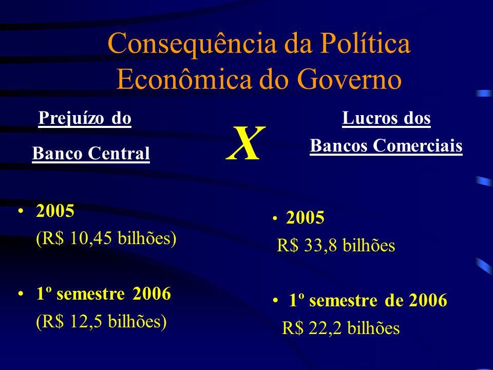 Consequência da Política Econômica do Governo Prejuízo do Banco Central X 2005 (R$ 10,45 bilhões) 1º semestre 2006 (R$ 12,5 bilhões) Lucros dos Bancos