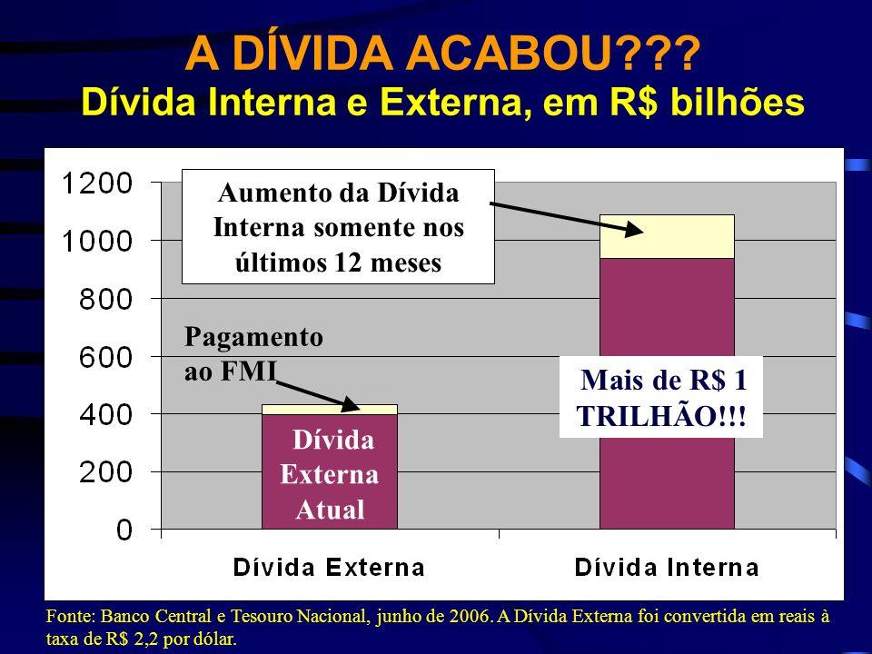 Dívida Externa Atual Pagamento ao FMI Aumento da Dívida Interna somente nos últimos 12 meses Mais de R$ 1 TRILHÃO!!! A DÍVIDA ACABOU??? Dívida Interna