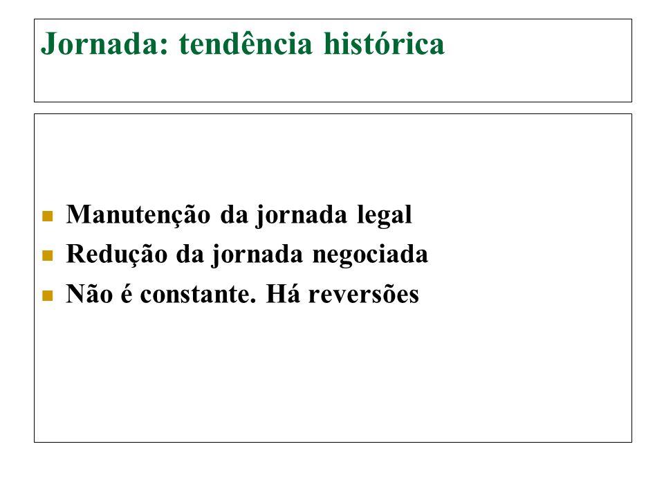 Jornada: tendência histórica Manutenção da jornada legal Redução da jornada negociada Não é constante. Há reversões