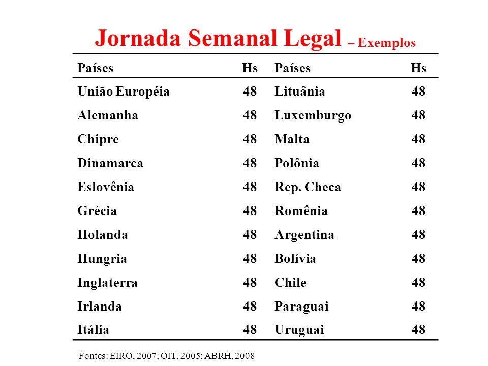 Jornada Semanal Legal – Exemplos PaísesHsPaísesHs União Européia48Lituânia48 Alemanha48Luxemburgo48 Chipre48Malta48 Dinamarca48Polônia48 Eslovênia48Re