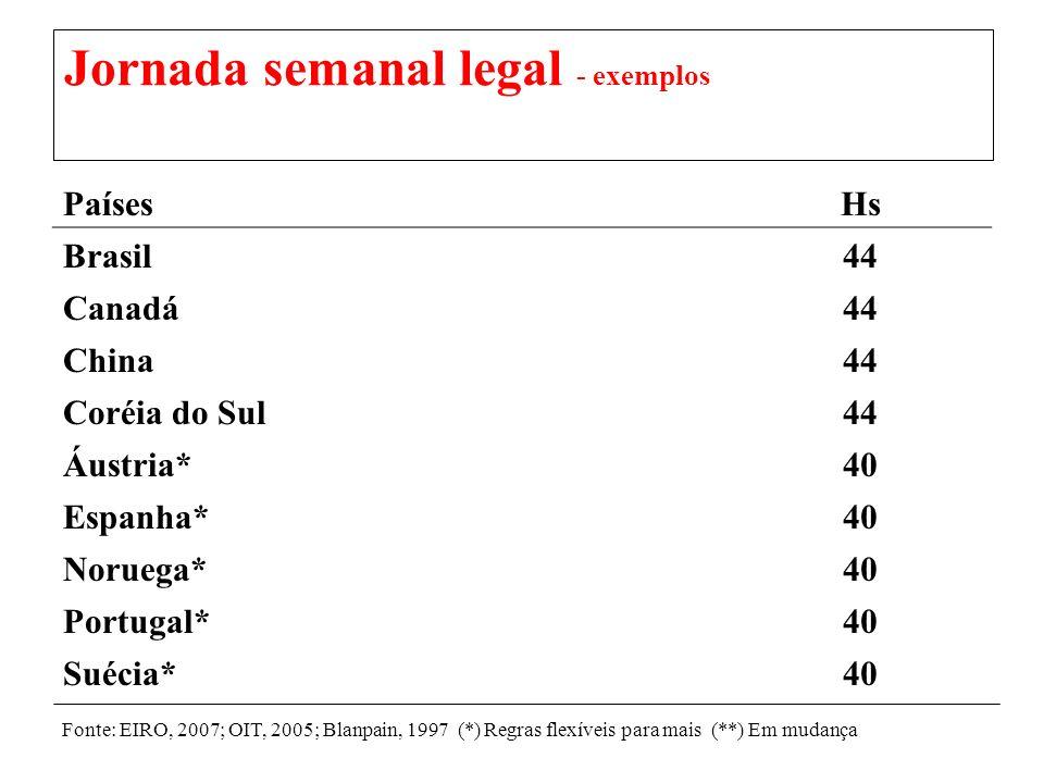 Jornada semanal legal - exemplos PaísesHs Brasil44 Canadá44 China44 Coréia do Sul44 Áustria*40 Espanha*40 Noruega*40 Portugal*40 Suécia*40 Fonte: EIRO