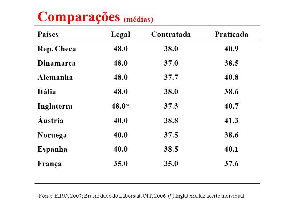 Comparações (médias) PaísesLegalContratadaPraticada Rep. Checa48.038.040.9 Dinamarca48.037.038.5 Alemanha48.037.740.8 Itália48.038.038.6 Inglaterra48.
