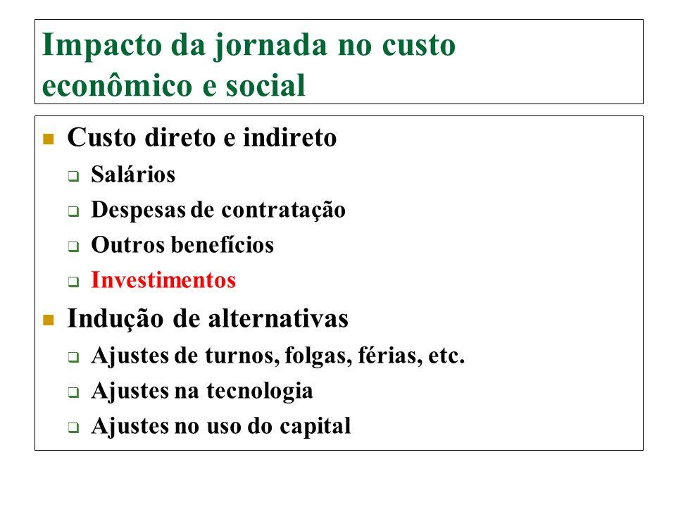 Impacto da jornada no custo econômico e social Custo direto e indireto Salários Despesas de contratação Outros benefícios Investimentos Indução de alt