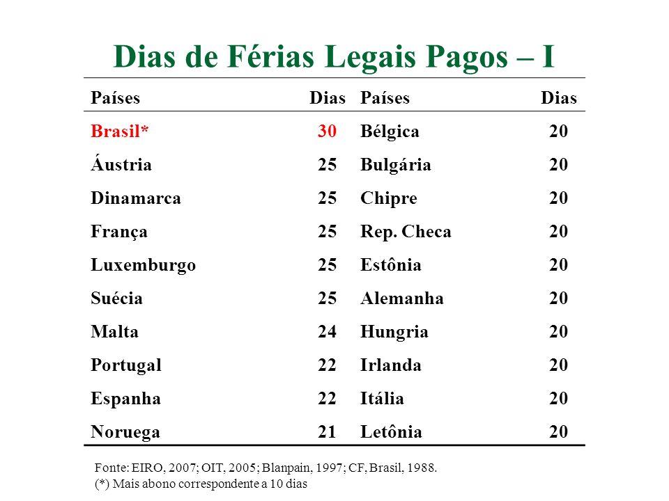 Dias de Férias Legais Pagos – I PaísesDiasPaísesDias Brasil*30Bélgica20 Áustria25Bulgária20 Dinamarca25Chipre20 França25Rep. Checa20 Luxemburgo25Estôn