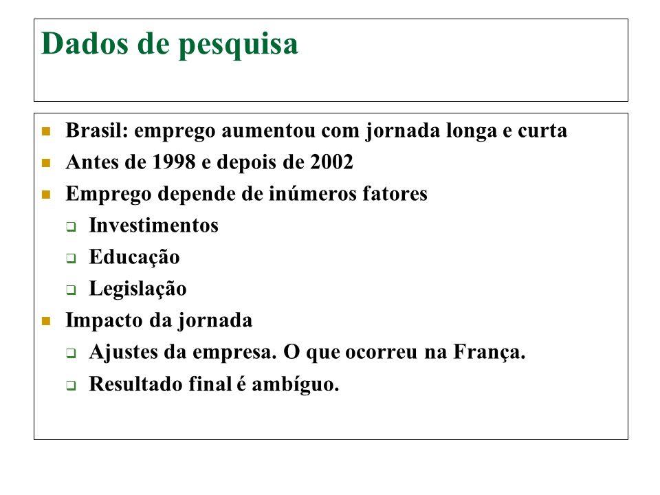 Dados de pesquisa Brasil: emprego aumentou com jornada longa e curta Antes de 1998 e depois de 2002 Emprego depende de inúmeros fatores Investimentos