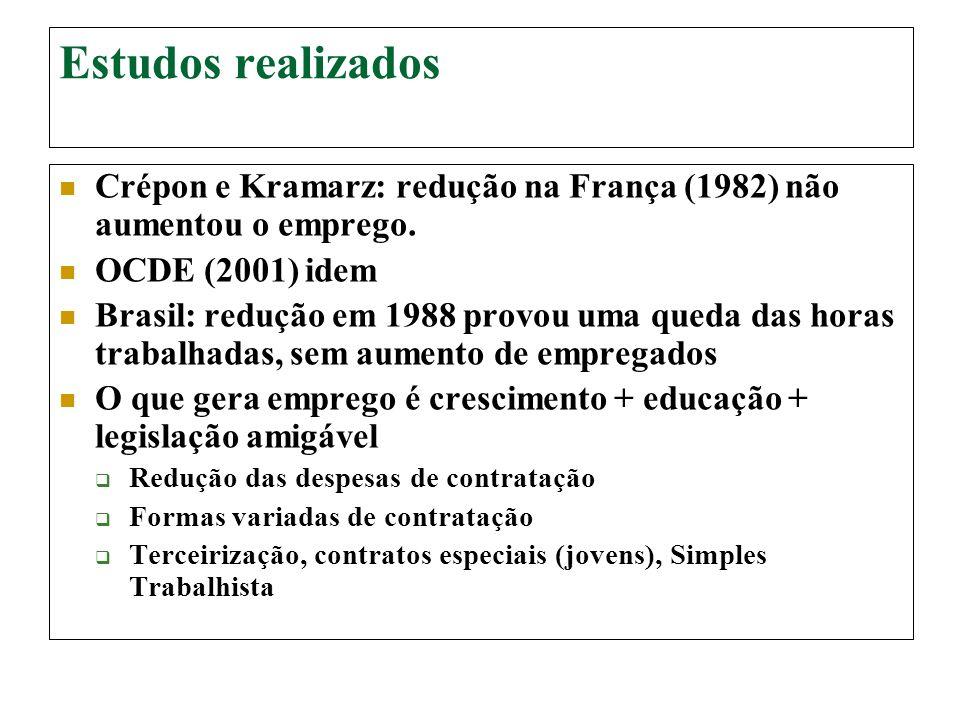 Estudos realizados Crépon e Kramarz: redução na França (1982) não aumentou o emprego. OCDE (2001) idem Brasil: redução em 1988 provou uma queda das ho
