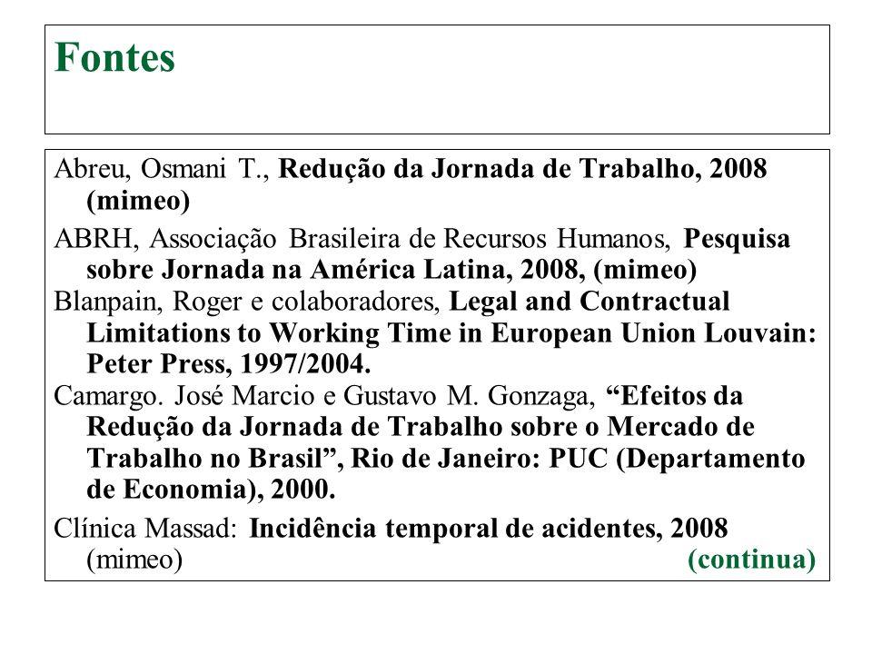 Fontes Abreu, Osmani T., Redução da Jornada de Trabalho, 2008 (mimeo) ABRH, Associação Brasileira de Recursos Humanos, Pesquisa sobre Jornada na Améri