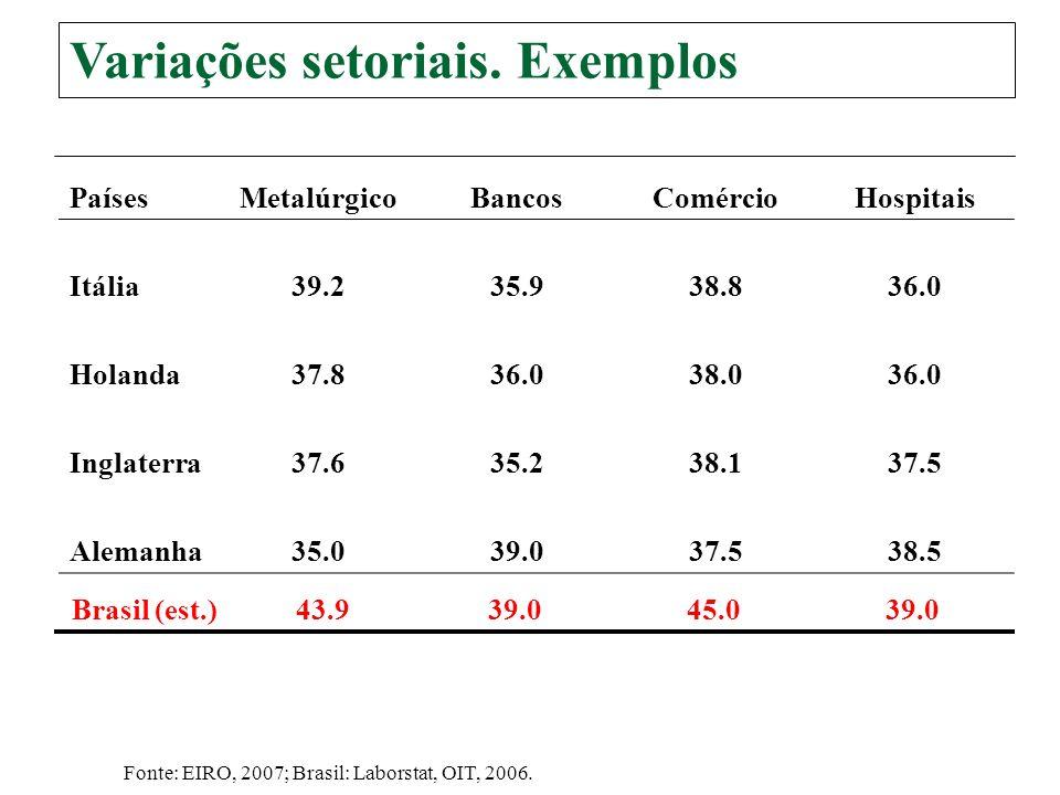 Variações por setores O custo da redução não é uniforme É impossível adequar uma jornada única a situações tão diferentes Acertos são feitos por negociação coletiva Sindicatos fracos.