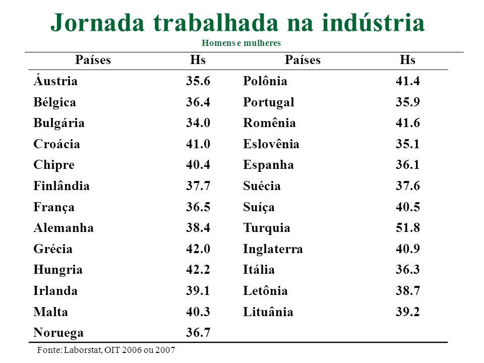 Dias de Férias Legais Pagos – II PaísesDiasPaísesDias Lituânia20Eslovênia20 Holanda20Inglaterra20 Polônia20Finlândia20 Romênia20Chile15 Eslováquia20Coréia do Sul15 EUA não têm leis de férias.