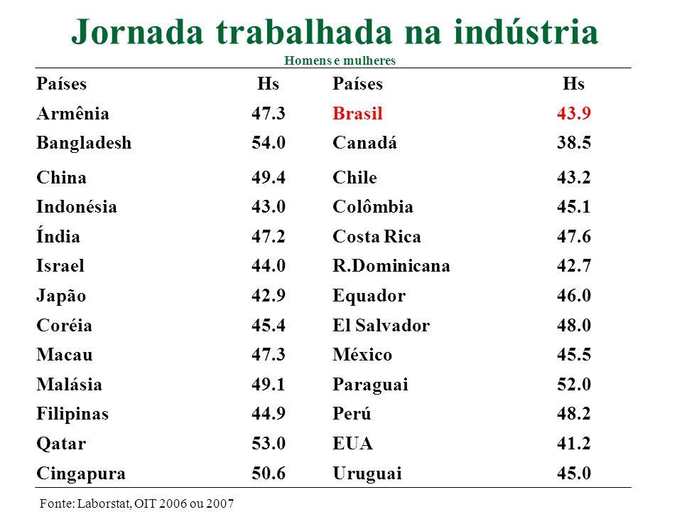 PaísesSemanal (médias) Estônia40,0 Letônia40,0 Hungria40,0 Polônia40,0 Romênia40,0 Irlanda39,0 Espanha38,5 Áustria38,8 Bélgica37,6 Portugal38,2 Inglaterra37,3 França35,0 Brasil41,4 Fonte: EIRO e Laborstat, OIT, 2006 Jornada trabalhada – Médias