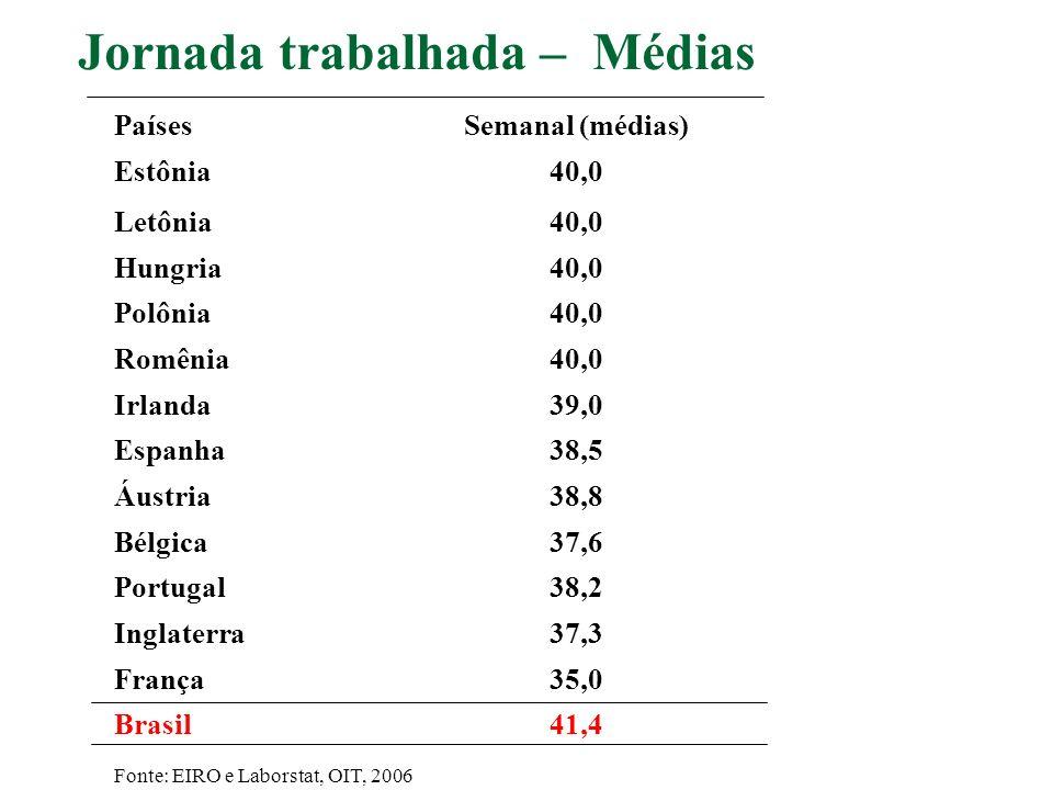 PaísesSemanal (médias) Estônia40,0 Letônia40,0 Hungria40,0 Polônia40,0 Romênia40,0 Irlanda39,0 Espanha38,5 Áustria38,8 Bélgica37,6 Portugal38,2 Inglat