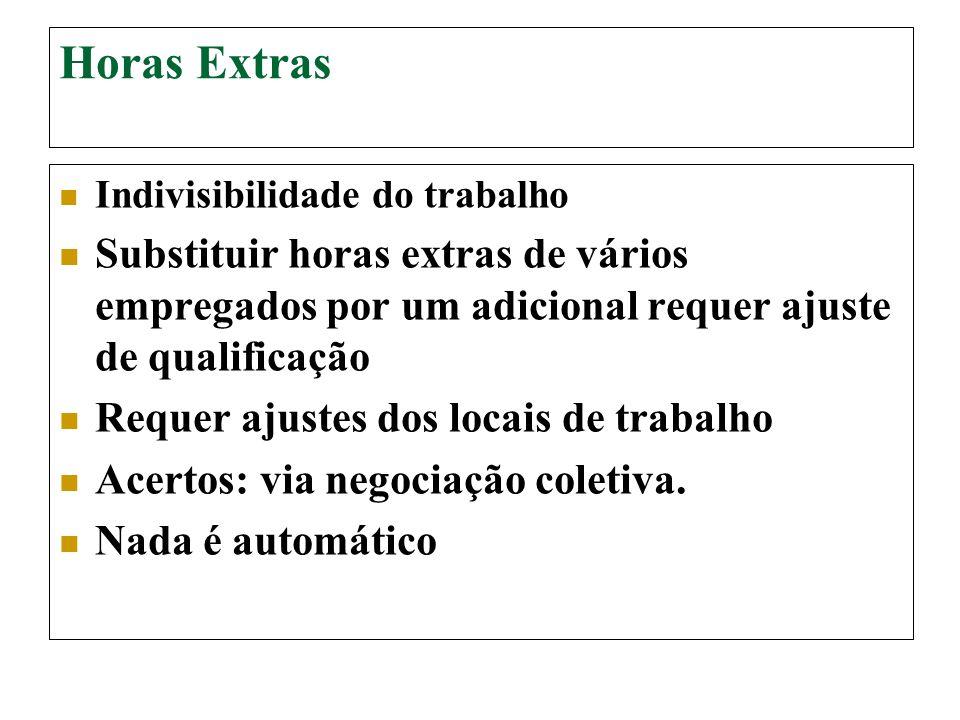 Jornada: tendência histórica Manutenção da jornada legal Redução da jornada negociada Não é constante.