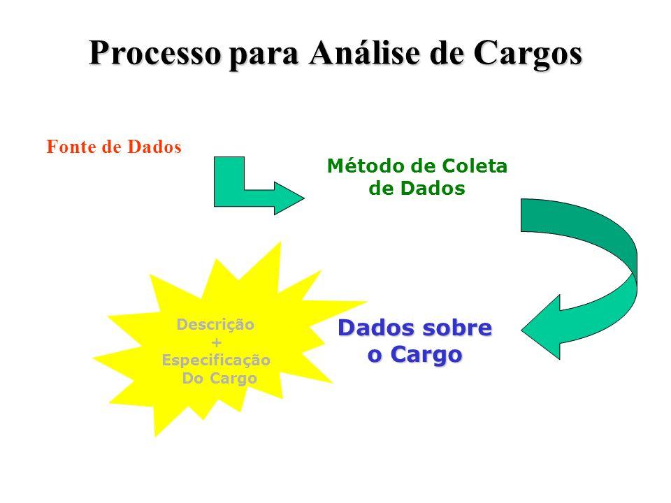 Processo para Análise de Cargos Fonte de Dados Método de Coleta de Dados Dados sobre o Cargo Descrição + Especificação Do Cargo