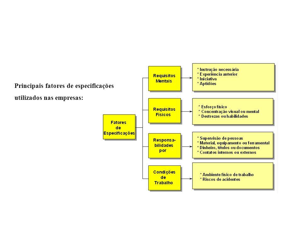 Principais fatores de especificações utilizados nas empresas: