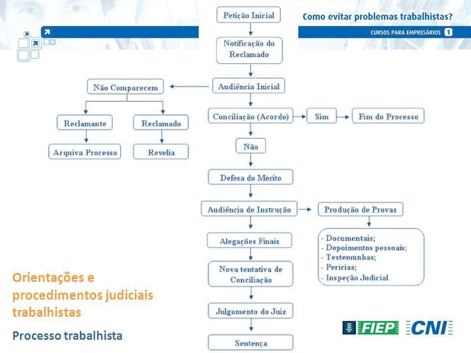 Processo trabalhista Orientações e procedimentos judiciais trabalhistas