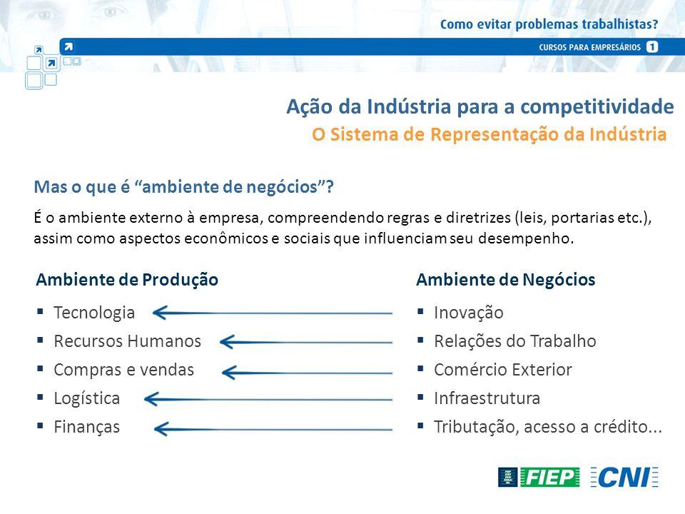 Mas o que é ambiente de negócios? Ambiente de Produção Tecnologia Recursos Humanos Compras e vendas Logística Finanças Ambiente de Negócios Inovação R