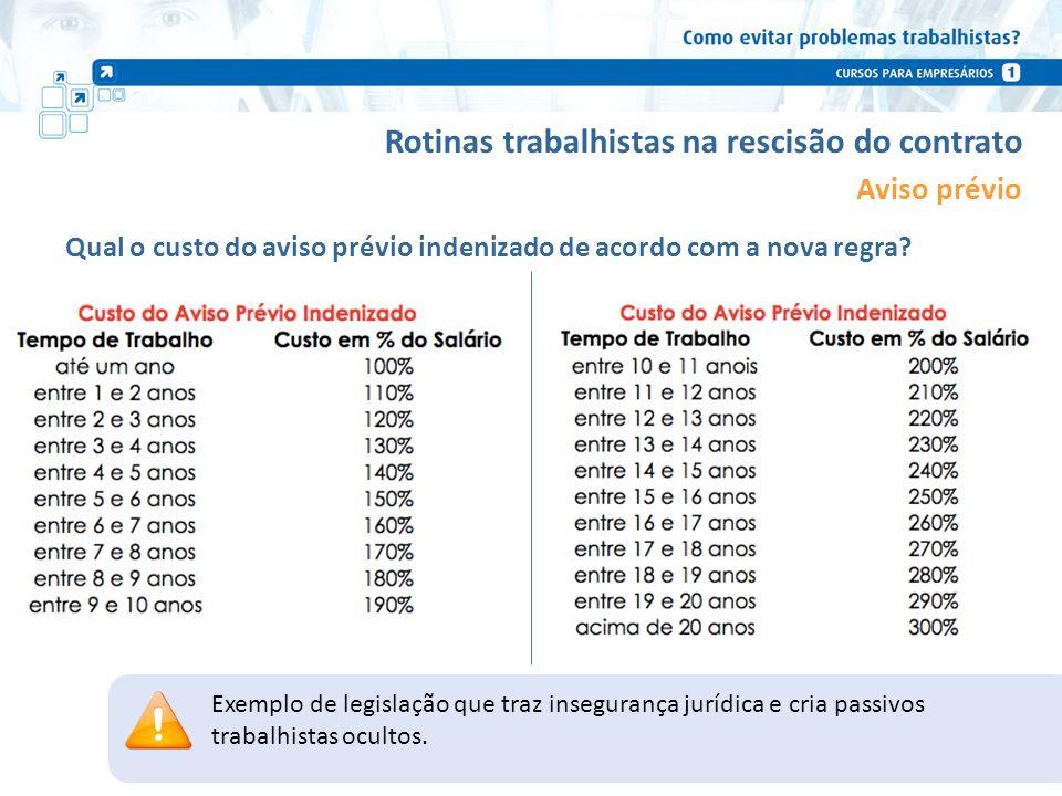 Rotinas trabalhistas na rescisão do contrato Aviso prévio Qual o custo do aviso prévio indenizado de acordo com a nova regra? 10 Exemplo de legislação