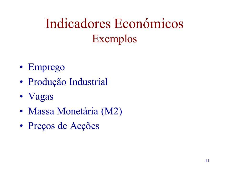 11 Indicadores Económicos Exemplos Emprego Produção Industrial Vagas Massa Monetária (M2) Preços de Acções