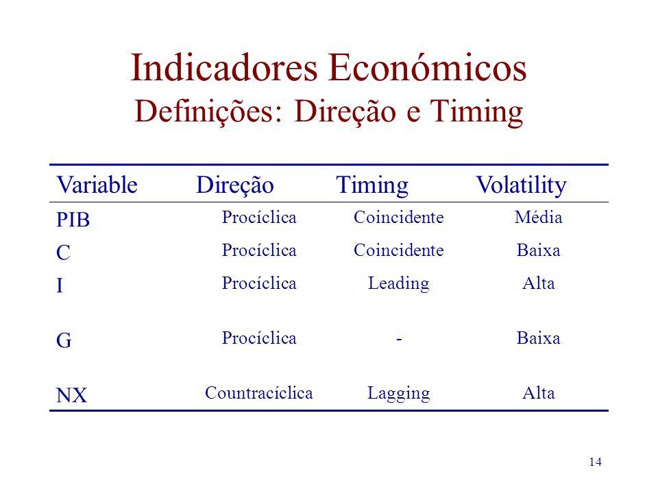 14 Indicadores Económicos Definições: Direção e Timing VariableDireçãoTimingVolatility PIB ProcíclicaCoincidenteMédia C ProcíclicaCoincidenteBaixa I ProcíclicaLeadingAlta G Procíclica-Baixa NX CountracíclicaLaggingAlta