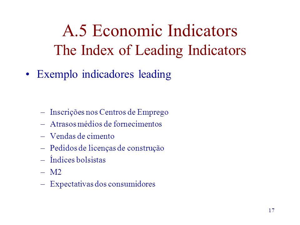 17 A.5 Economic Indicators The Index of Leading Indicators Exemplo indicadores leading –Inscrições nos Centros de Emprego –Atrasos médios de fornecimentos –Vendas de cimento –Pedidos de licenças de construção –Índices bolsistas –M2 –Expectativas dos consumidores