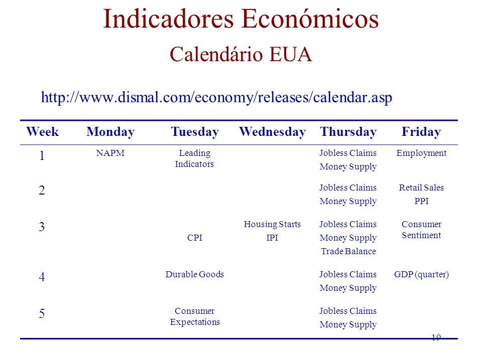 19 Indicadores Económicos Calendário EUA http://www.dismal.com/economy/releases/calendar.asp WeekMondayTuesdayWednesdayThursdayFriday 1 NAPMLeading In
