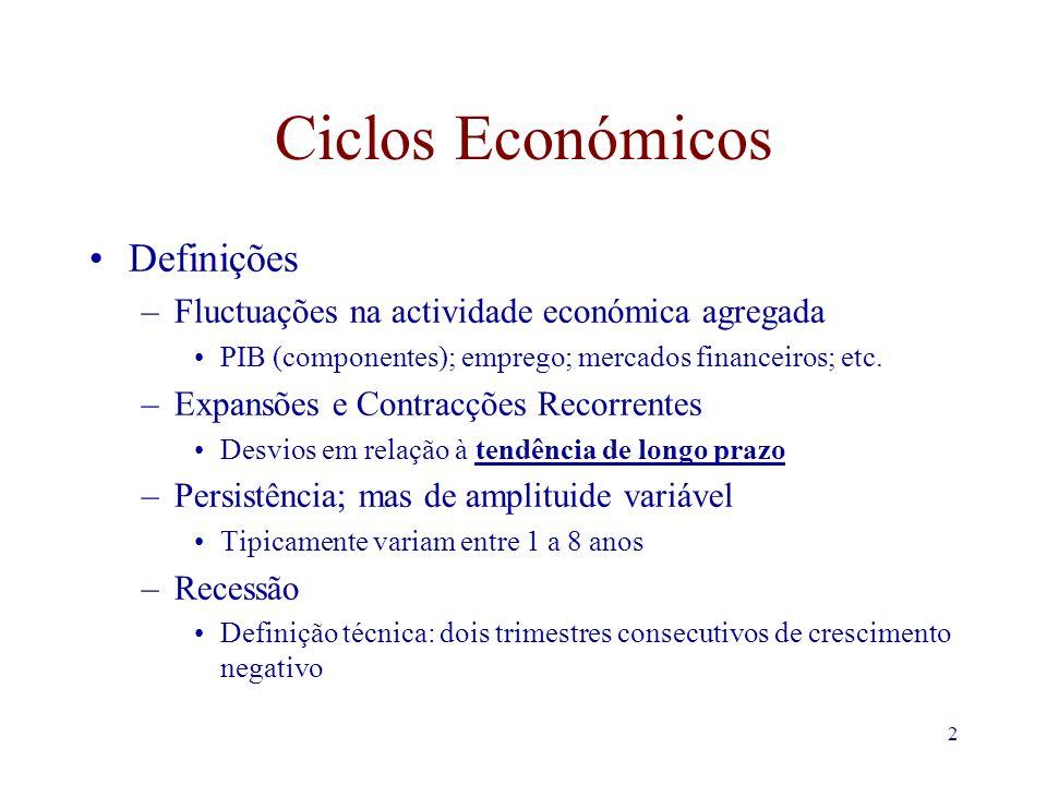 2 Ciclos Económicos Definições –Fluctuações na actividade económica agregada PIB (componentes); emprego; mercados financeiros; etc. –Expansões e Contr