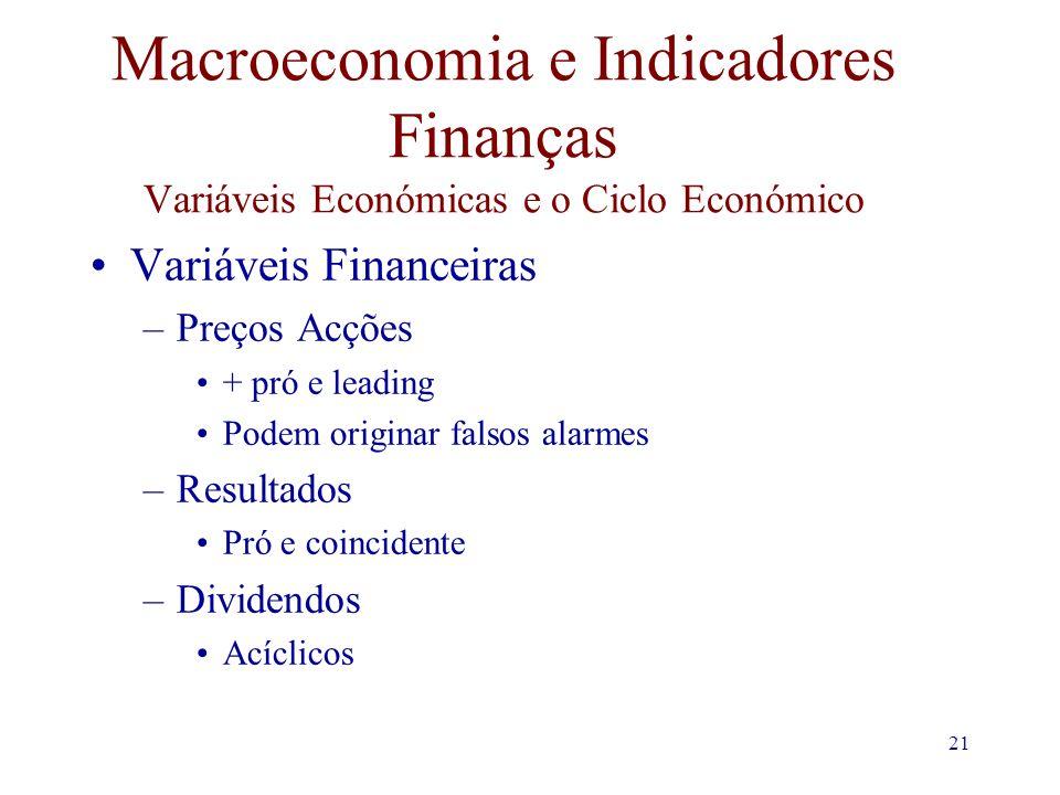 21 Macroeconomia e Indicadores Finanças Variáveis Económicas e o Ciclo Económico Variáveis Financeiras –Preços Acções + pró e leading Podem originar falsos alarmes –Resultados Pró e coincidente –Dividendos Acíclicos