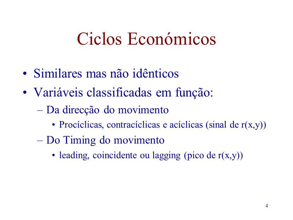 4 Ciclos Económicos Similares mas não idênticos Variáveis classificadas em função: –Da direcção do movimento Procíclicas, contracíclicas e acíclicas (