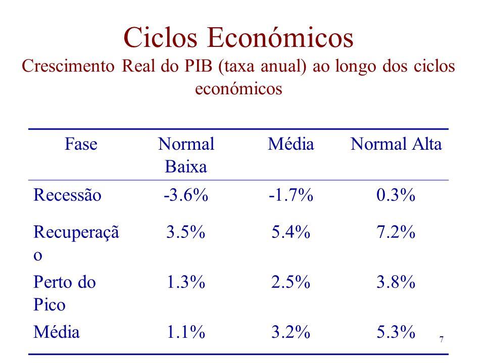 7 Ciclos Económicos Crescimento Real do PIB (taxa anual) ao longo dos ciclos económicos FaseNormal Baixa MédiaNormal Alta Recessão-3.6%-1.7%0.3% Recuperaçã o 3.5%5.4%7.2% Perto do Pico 1.3%2.5%3.8% Média1.1%3.2%5.3%
