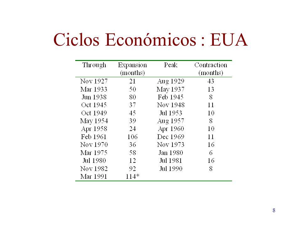 8 Ciclos Económicos : EUA