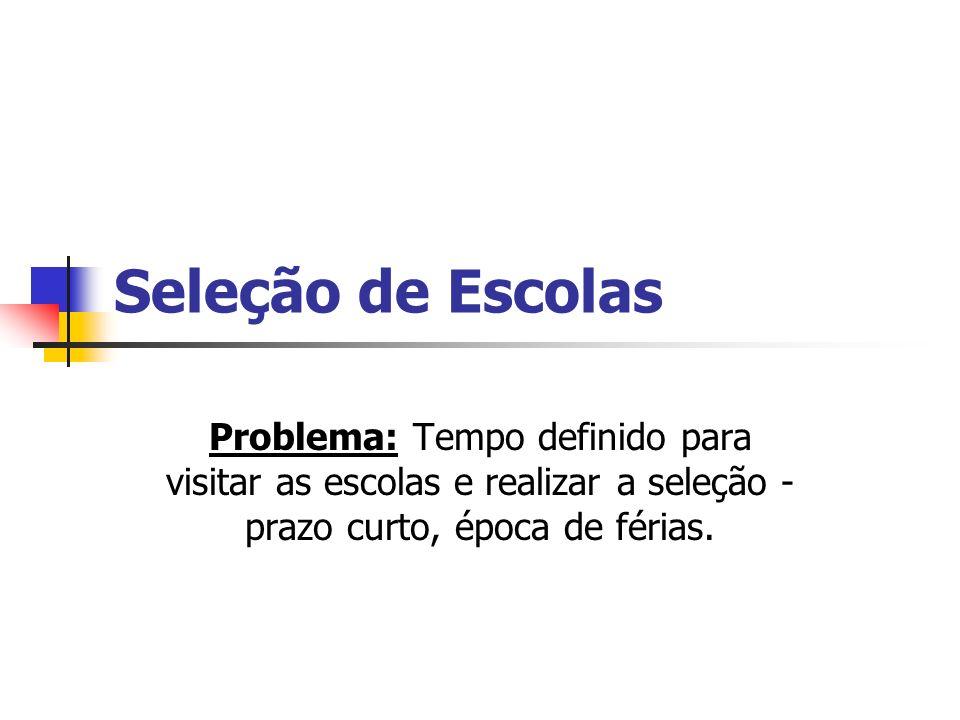 Seleção de Escolas Problema: Tempo definido para visitar as escolas e realizar a seleção - prazo curto, época de férias.
