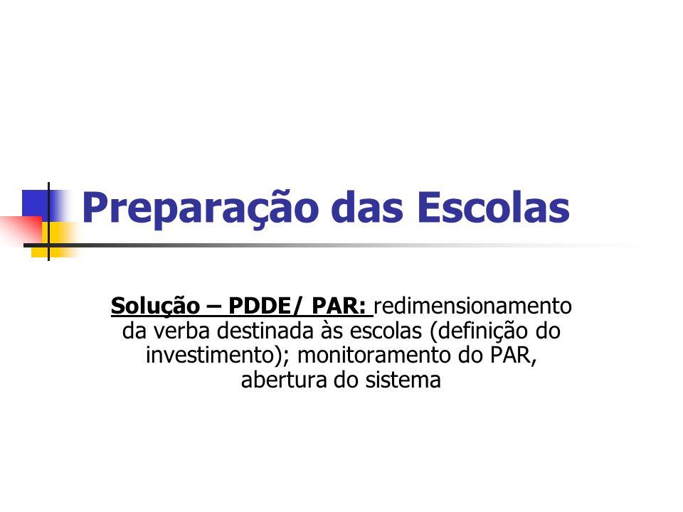 Preparação das Escolas Solução – PDDE/ PAR: redimensionamento da verba destinada às escolas (definição do investimento); monitoramento do PAR, abertura do sistema