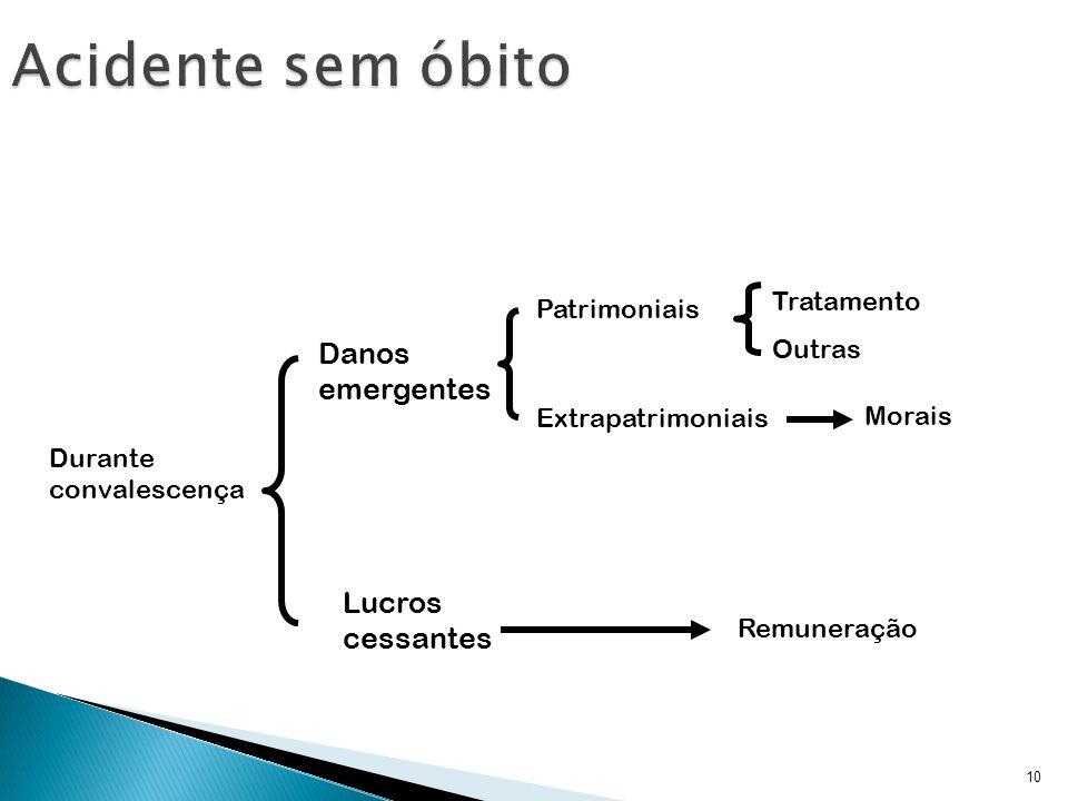 10 Patrimoniais Morais Danos emergentes Extrapatrimoniais Tratamento Outras Lucros cessantes Remuneração Durante convalescença