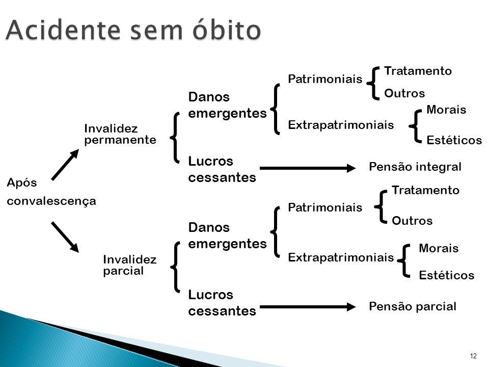 12 Após convalescença Morais Danos emergentes Extrapatrimoniais Tratamento Lucros cessantes Pensão integral Patrimoniais Estéticos Invalidez permanent