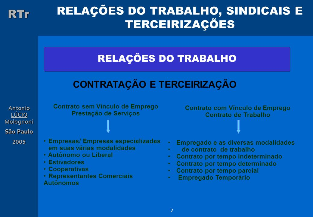 RELAÇÕES DO TRABALHO, SINDICAIS E TERCEIRIZAÇÕES RTr Antonio LÚCIO Molognoni São Paulo 2005 2 RELAÇÕES DO TRABALHO CONTRATAÇÃO E TERCEIRIZAÇÃO Contrat