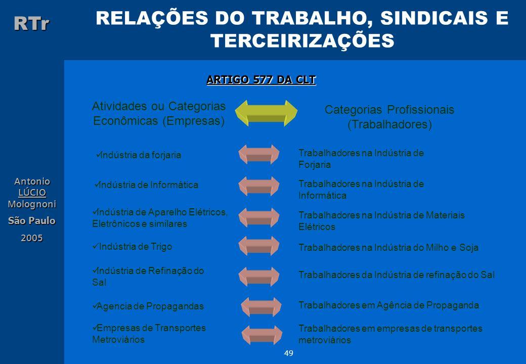 RELAÇÕES DO TRABALHO, SINDICAIS E TERCEIRIZAÇÕES RTr Antonio LÚCIO Molognoni São Paulo 2005 49 ARTIGO 577 DA CLT Atividades ou Categorias Econômicas (