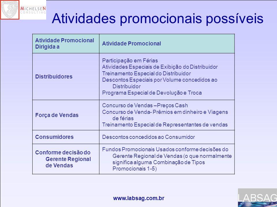 www.labsag.com.br Atividade Promocional Dirigida a Atividade Promocional Distribuidores Participação em Férias Atividades Especiais de Exibição do Dis