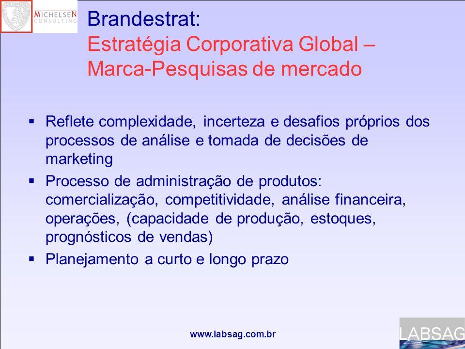 www.labsag.com.br Brandestrat: Estratégia Corporativa Global – Marca-Pesquisas de mercado Reflete complexidade, incerteza e desafios próprios dos proc