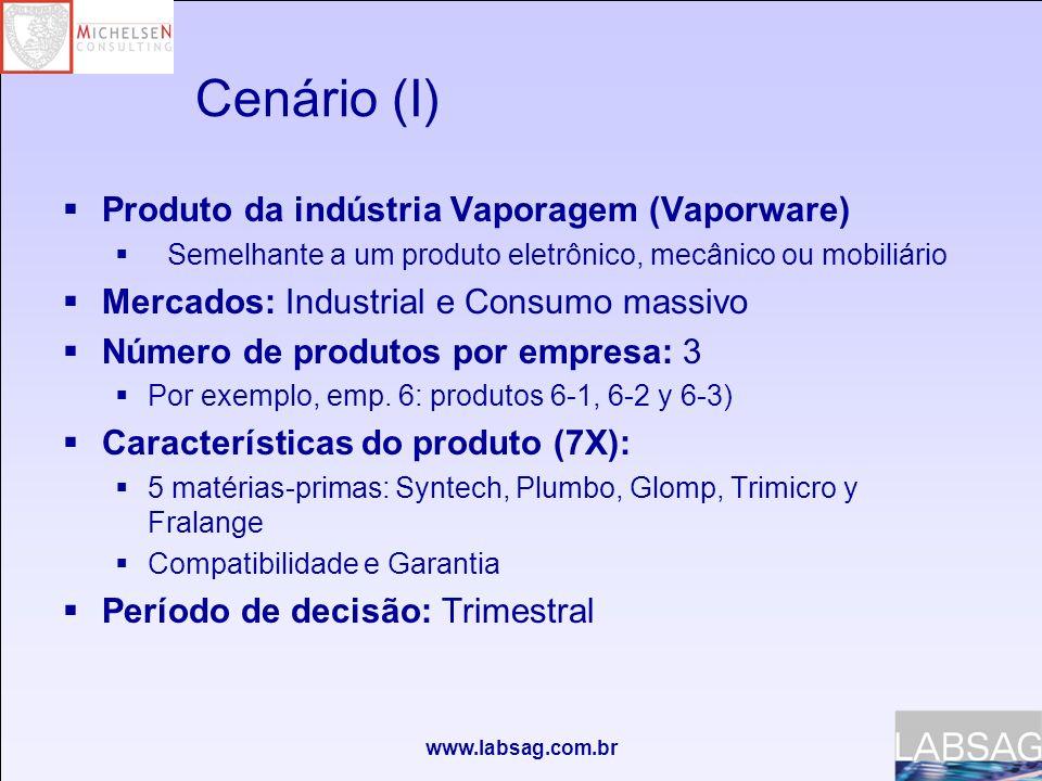 www.labsag.com.br Cenário (I) Produto da indústria Vaporagem (Vaporware) Semelhante a um produto eletrônico, mecânico ou mobiliário Mercados: Industrial e Consumo massivo Número de produtos por empresa: 3 Por exemplo, emp.